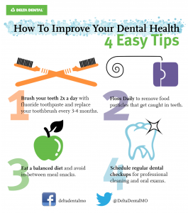 Tips for Dental Health: 1. Brush teeth 2 times a day 2. Floss daily  3. Eat a balanced diet 4. Schedule regular dental checkups