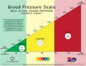 Blood Pressure Scale