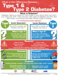 Difference Between Type 1 & 2 Diabetes