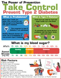 Power of Prevention: Type 2 Diabetes